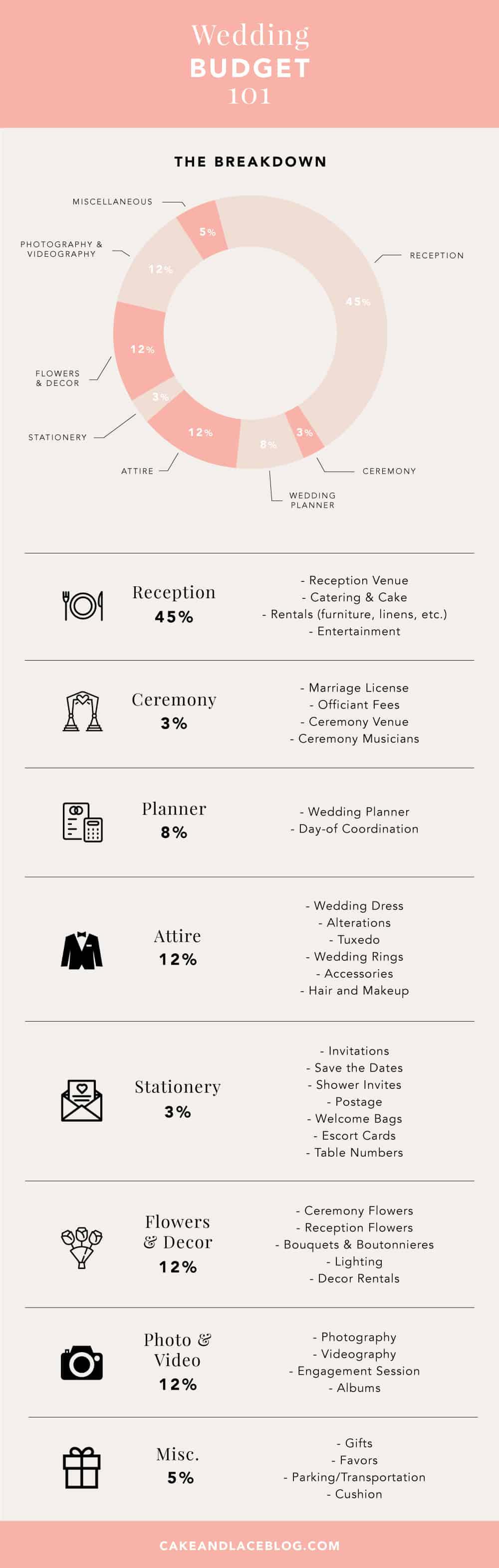 Wedding budget 101 cake lace wedding blog wedding budget breakdown junglespirit Images