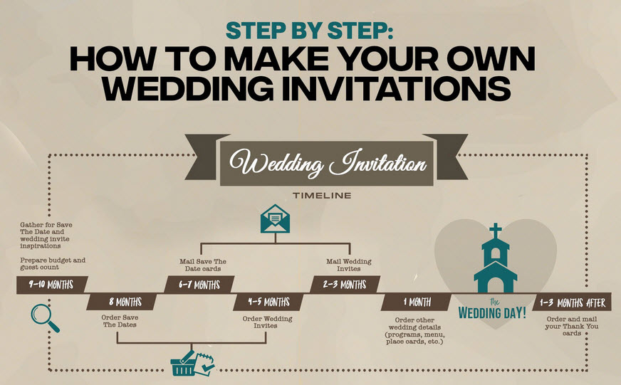 Create the Perfect Wedding Invitation with This Handy Infographic Guide